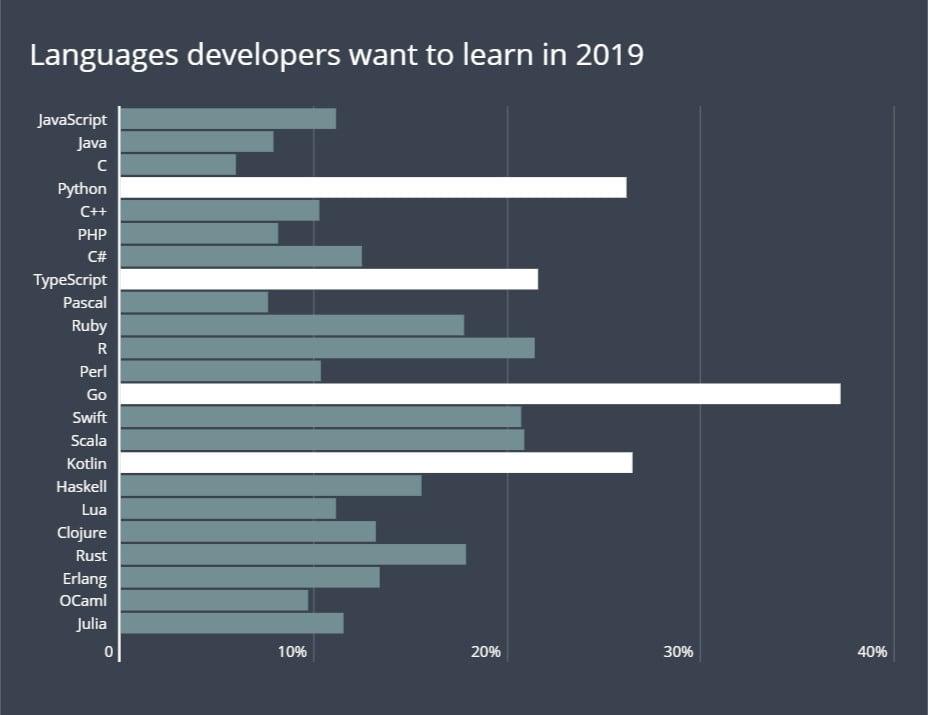 Principales lenguajes de programación para este 2019